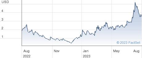 Cipher Mining Inc performance chart