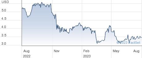 Vasta Platform Ltd performance chart