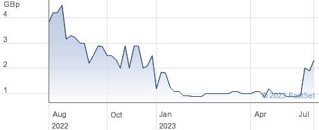 Truspine Technologies PLC performance chart