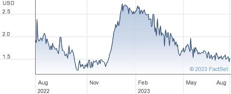 ATIF Holdings Ltd performance chart