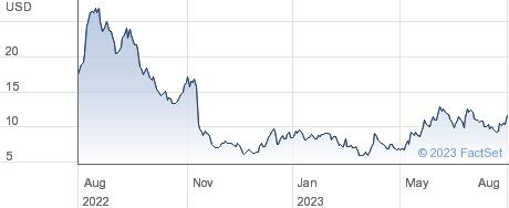 RumbleOn Inc performance chart