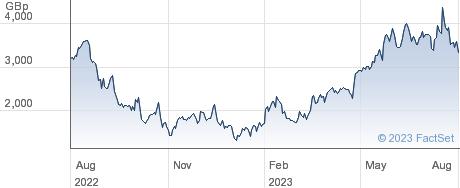 LS 3X MSFT performance chart