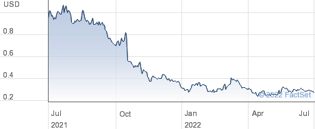 Timber Pharmaceuticals Inc performance chart