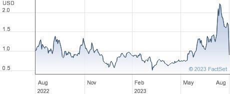 Latch Inc performance chart