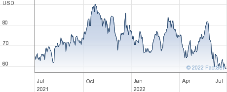 Denbury Inc performance chart