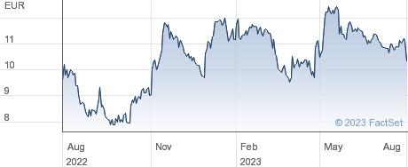 Believe SA performance chart