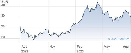 Hensoldt AG performance chart