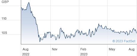 TING US (GBP) performance chart