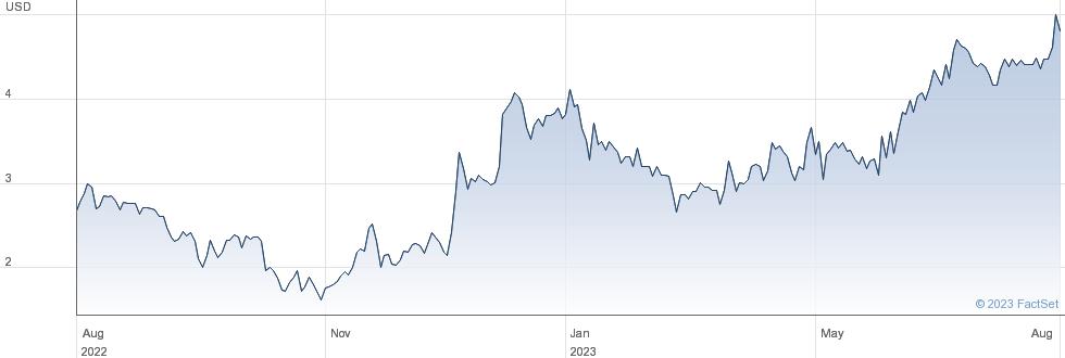 X Financial performance chart