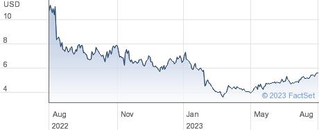 Marqeta Inc performance chart