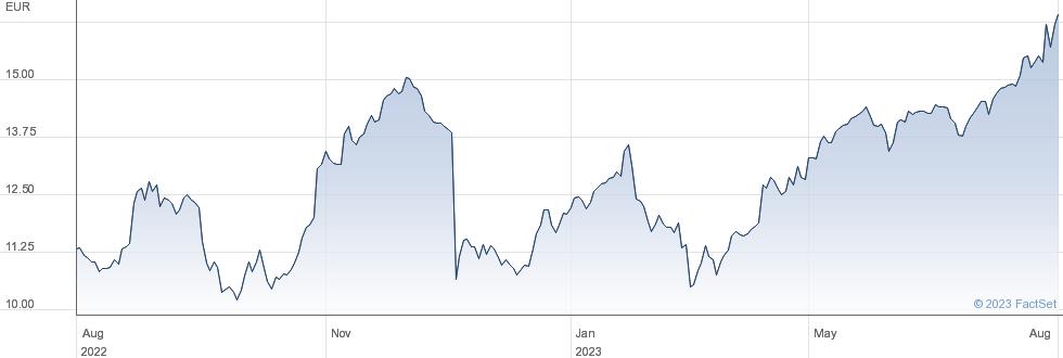 Fugro NV performance chart
