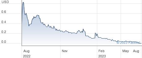 Onion Global Ltd performance chart
