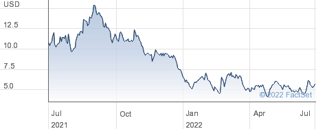 Cano Health Inc performance chart