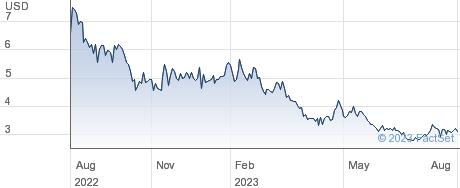 Opthea Ltd performance chart