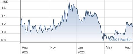 Yatsen Holding Ltd performance chart