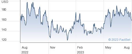 Snowflake Inc. performance chart