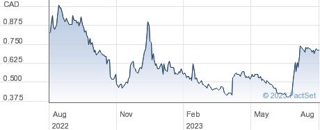 Starr Peak Mining Ltd performance chart