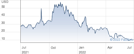 Inotiv Inc performance chart