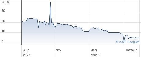 S-Ventures PLC performance chart