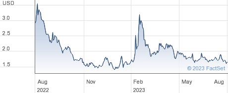 Organovo Holdings Inc performance chart