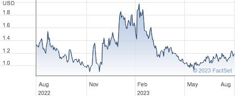 Zhihu Inc performance chart
