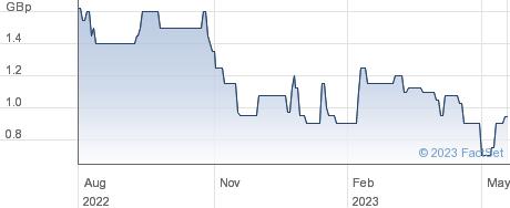 ANEMOI INTERNA. performance chart