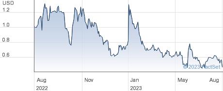Kubient Inc performance chart