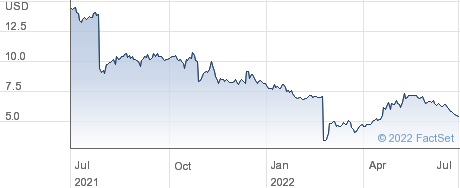Trean Insurance Group Inc performance chart