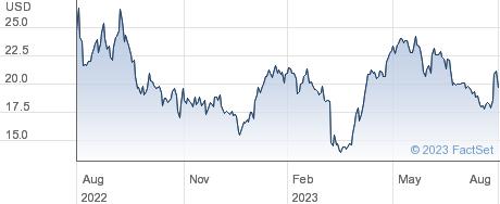 JAKKS Pacific Inc performance chart