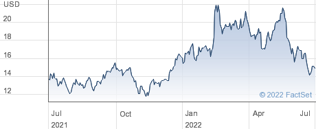 Nov Inc performance chart