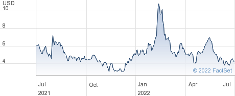 KLX Energy Services Holdings Inc performance chart