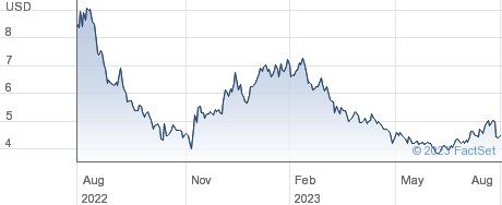 Carparts.Com Inc performance chart