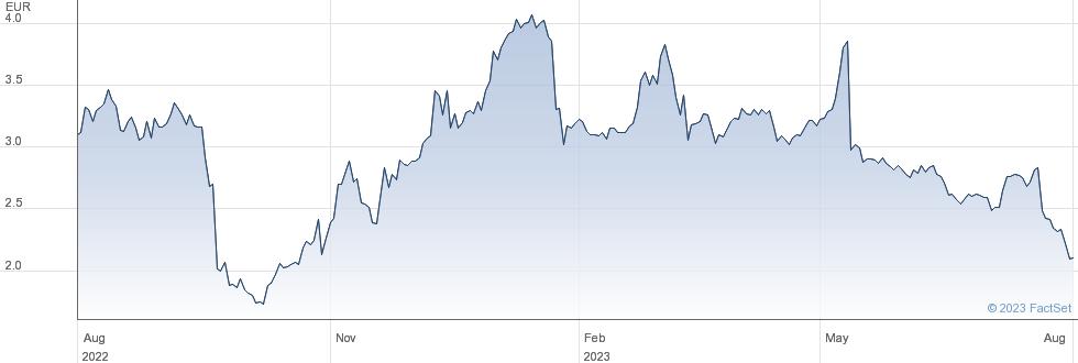 Elior Group SA performance chart