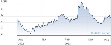 Gatos Silver Inc performance chart