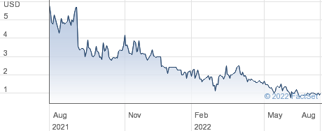 Clearday Inc performance chart