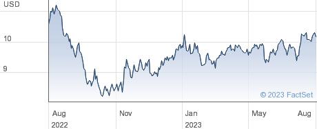 GX VGAMEESPORT performance chart