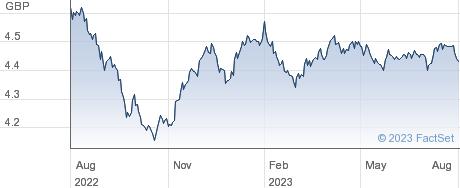 FID SGC BD MFGH performance chart