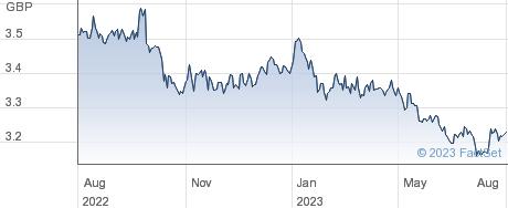FID SGC BD MF-I performance chart