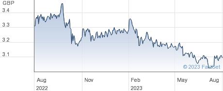 FID USD EMBD-I performance chart