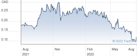 Global Energy Metals Corp performance chart