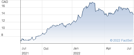 Los Andes Copper Ltd performance chart