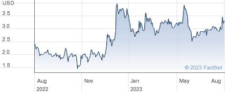 Ihuman Inc performance chart