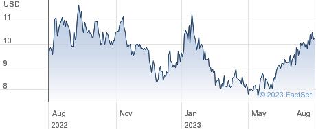 Vinci Partners Investments Ltd performance chart
