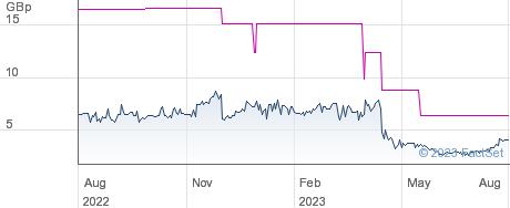 SQN ASSET FIN performance chart