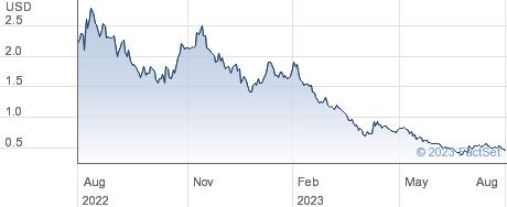 Inovio Pharmaceuticals Inc performance chart