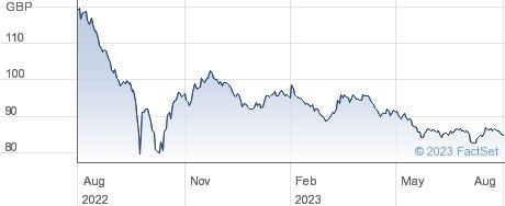 3 1/2% 45 performance chart