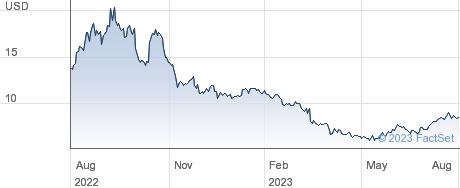 Montauk Renewables Inc performance chart