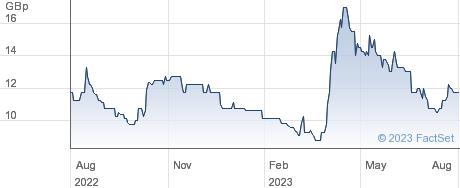 SABIEN TECH. performance chart