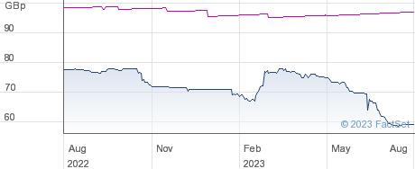 AQUILA EN performance chart