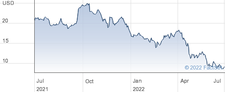 Momentive Global Inc performance chart